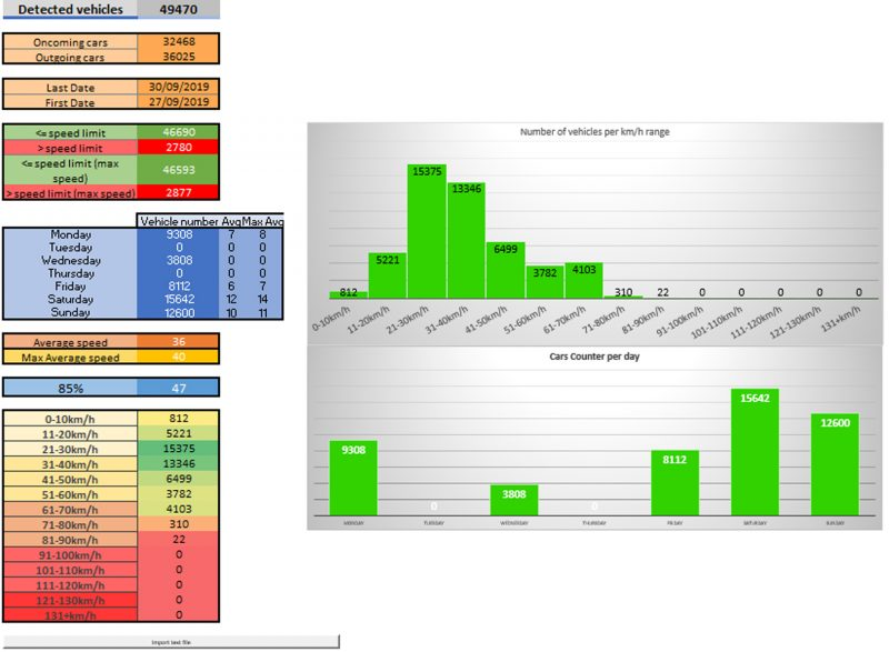 Radar Log Analytics Tool