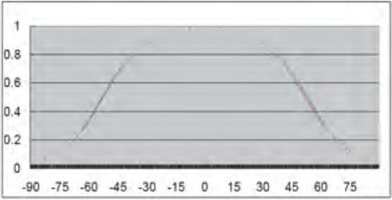 Indoor LED Screens Displays Cobalt RGB Attenuation