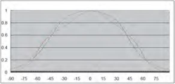 Indoor LED Screens Displays SMD RGB Attenuation